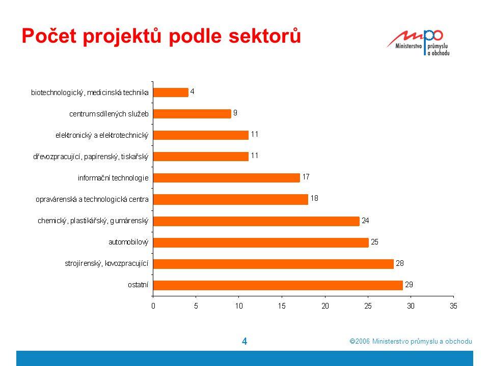  2006  Ministerstvo průmyslu a obchodu 5 Předpokládaný objem investic (podle země, v mil. Kč)