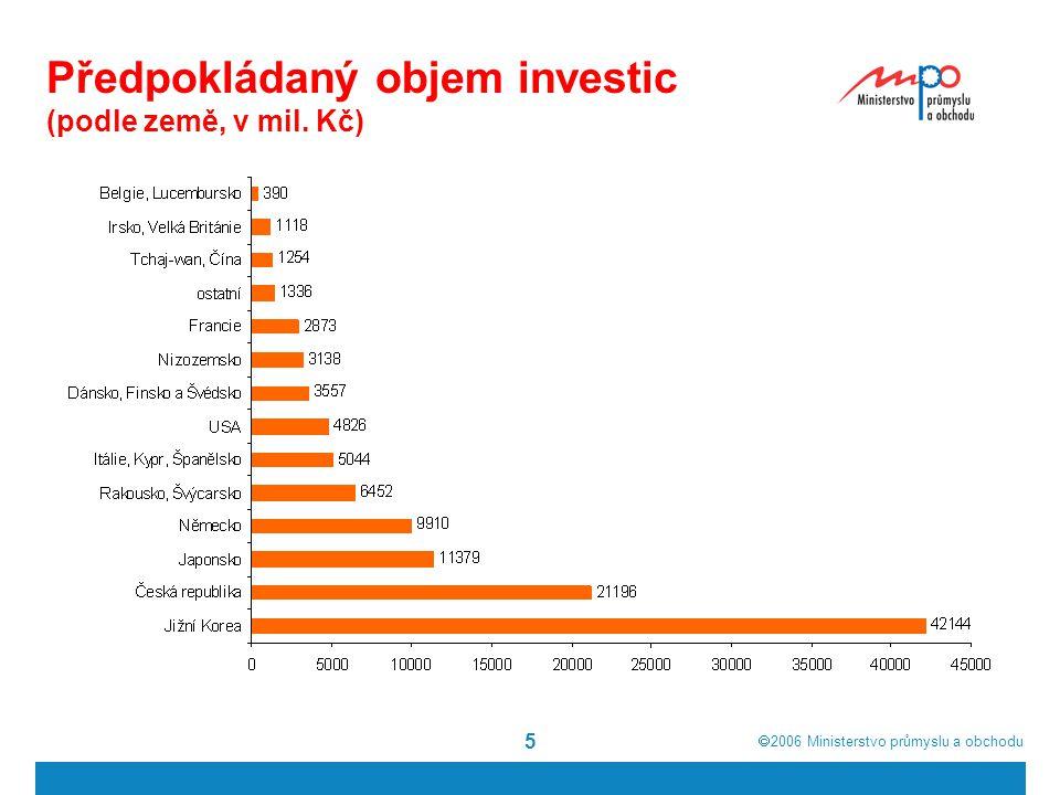  2006  Ministerstvo průmyslu a obchodu 6 Realita investičních pobídek rozhodnutí o udělení investiční pobídky získalo v roce 2006 celkem 144 firem Tyto firmy v roce 2006 získaly 10 let daňových prázdnin v celkové výši 44,6 mld.