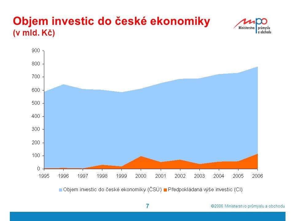  2006  Ministerstvo průmyslu a obchodu 8 Objem investic do české ekonomiky 1995-2006 (v mld. Kč)