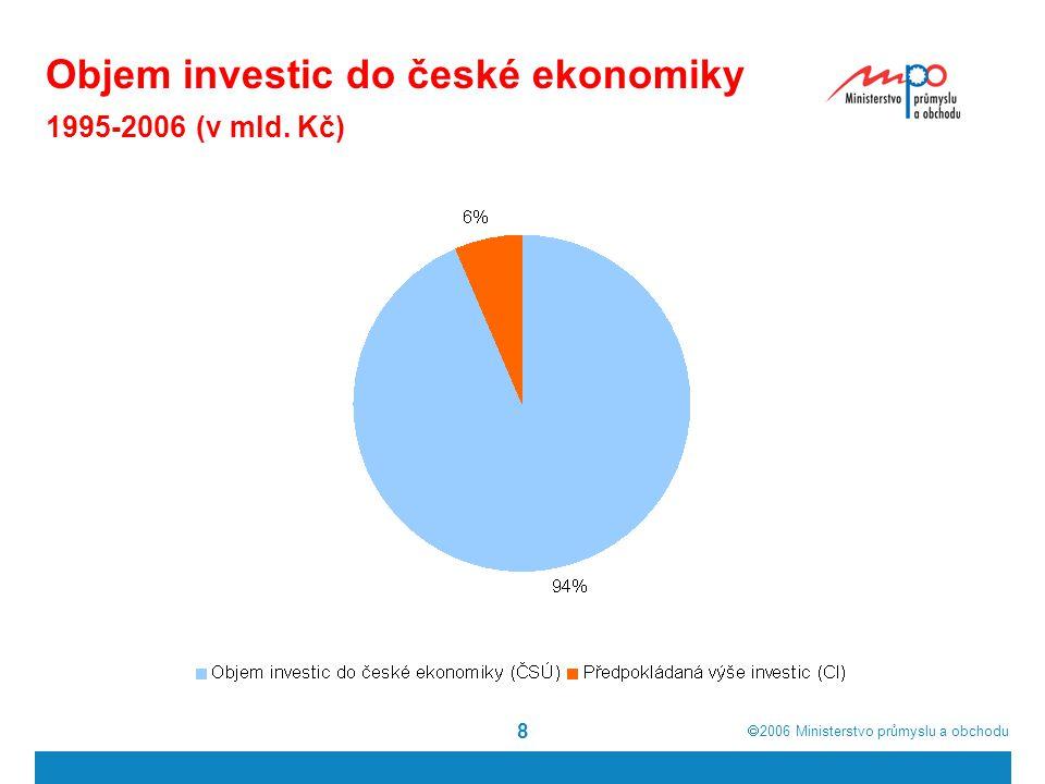  2006  Ministerstvo průmyslu a obchodu 9 Vliv investičních pobídek na nezaměstnanost