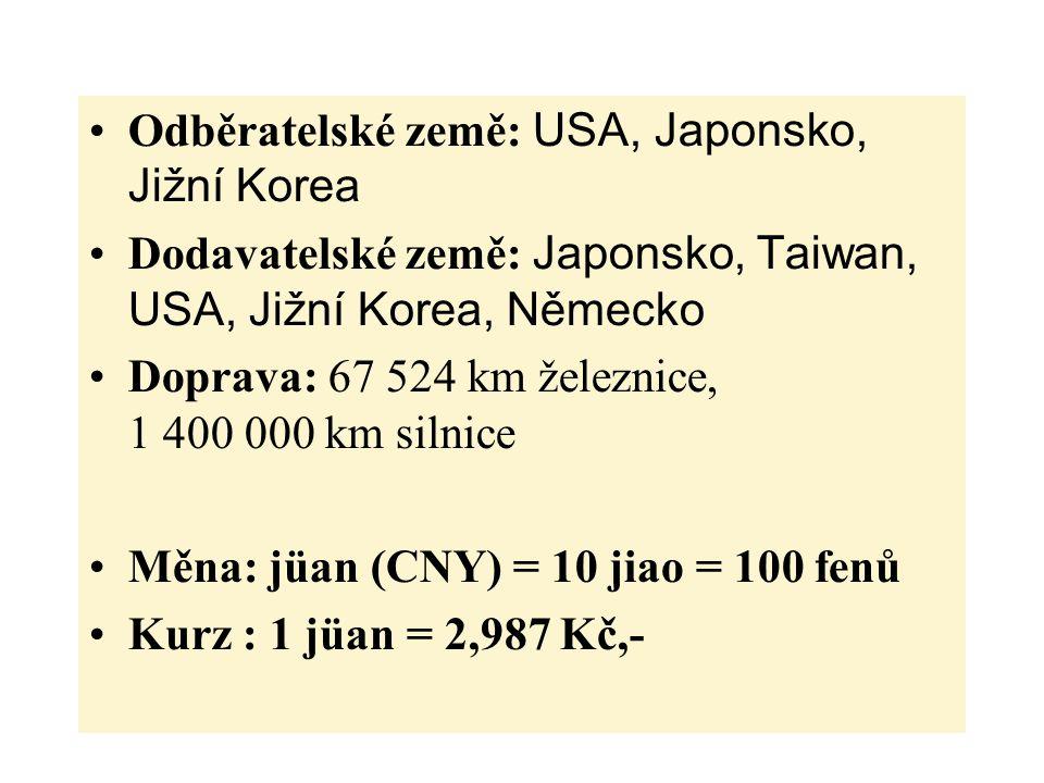 Odběratelské země: USA, Japonsko, Jižní Korea Dodavatelské země: Japonsko, Taiwan, USA, Jižní Korea, Německo Doprava: 67 524 km železnice, 1 400 000 km silnice Měna: jüan (CNY) = 10 jiao = 100 fenů Kurz : 1 jüan = 2,987 Kč,-