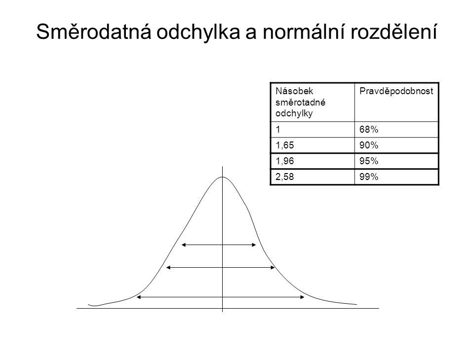 Směrodatná odchylka a normální rozdělení Násobek směrotadné odchylky Pravděpodobnost 168% 1,6590% 1,9695% 2,5899%