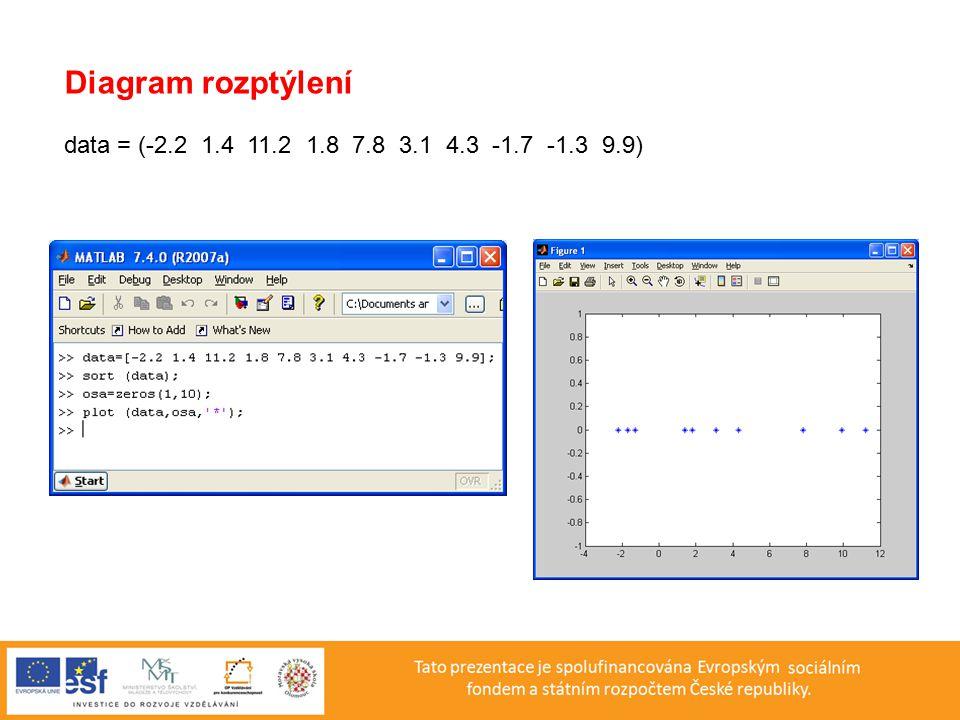 Předběžná analýza nehomogenního souboru a) Vygenerování souboru n = 23 >> M1=normrnd(10,3,[1,13]) >> M2=normrnd(20,3,[1,13]) Soubor data = M1 + M2 b) Graf rozptýlení >> data = [6.7 11.8 11.5 15.1 11.8 8.1 11.1 7.0 10.0 9.2 9.8 9.9 20.0 10.5 19.0 23.3 14.4 21.3 22.7 22.2 21.7 20.1 20.5 20.3 22.0]; >> sort(data); >> osa=zeros(1,26); >> plot(data,osa, * ); c) Histogram >> hist(data,9)