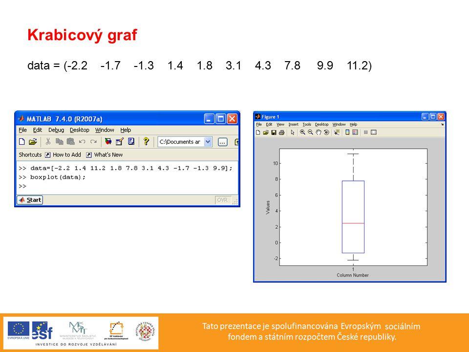 Histogram data = (-2.2 -1.7 -1.3 1.4 1.8 3.1 4.3 7.8 9.9 11.2)