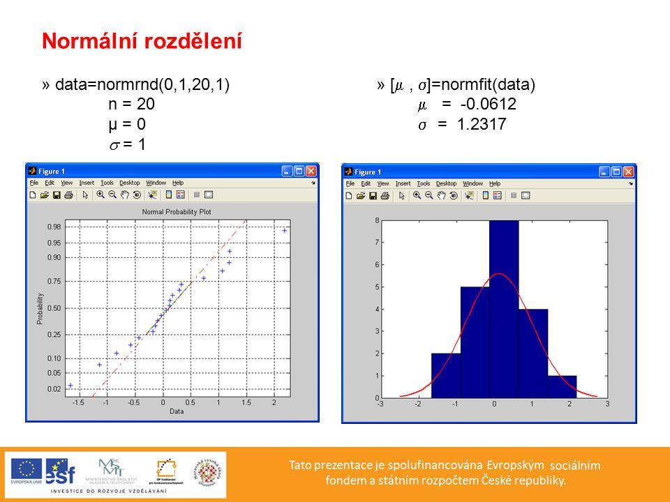 Normální rozdělení » data=normrnd(0,1,20,1) » [ ,  ]=normfit(data) n = 20  = -0.0612 μ = 0  = 1.2317  = 1