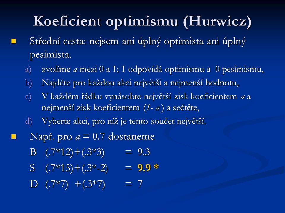 Koeficient optimismu (Hurwicz) Střední cesta: nejsem ani úplný optimista ani úplný pesimista. Střední cesta: nejsem ani úplný optimista ani úplný pesi