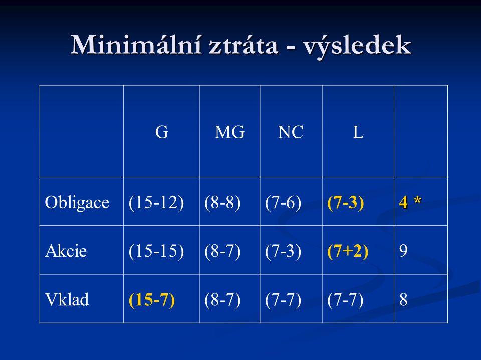 Minimální ztráta - výsledek GMGNCL Obligace(15-12)(8-8)(7-6)(7-3) 4 * Akcie(15-15)(8-7)(7-3)(7+2)9 Vklad(15-7)(8-7)(7-7) 8