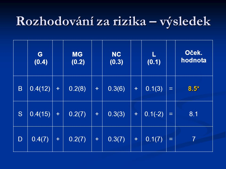 Rozhodování za rizika – výsledek G (0.4) MG (0.2) NC (0.3) L (0.1) Oček. hodnota B0.4(12)+0.2(8)+0.3(6)+0.1(3)=8.5* S0.4(15)+0.2(7)+0.3(3)+0.1(-2)=8.1