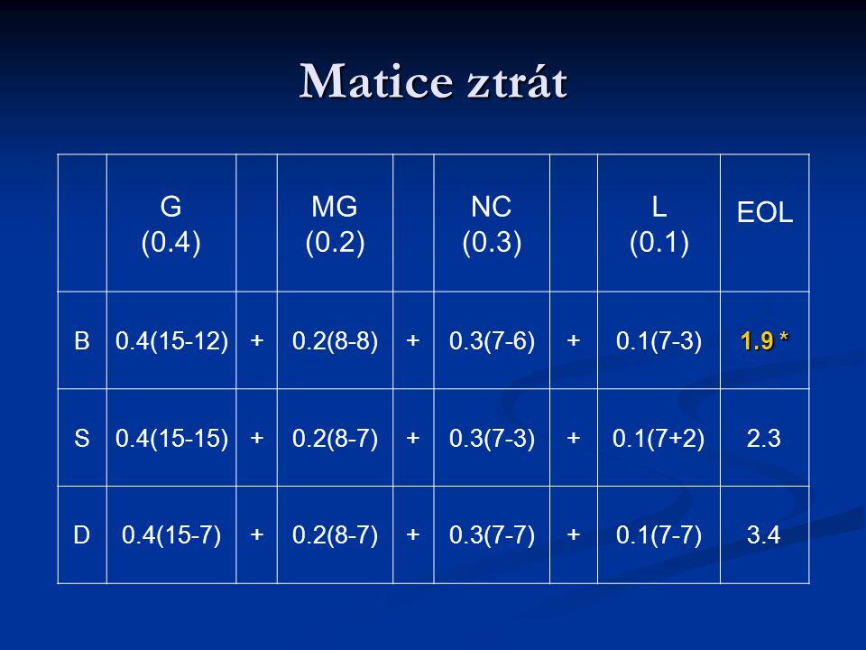 Matice ztrát G (0.4) MG (0.2) NC (0.3) L (0.1) EOL B0.4(15-12)+0.2(8-8)+0.3(7-6)+0.1(7-3) 1.9 * S0.4(15-15)+0.2(8-7)+0.3(7-3)+0.1(7+2)2.3 D0.4(15-7)+0