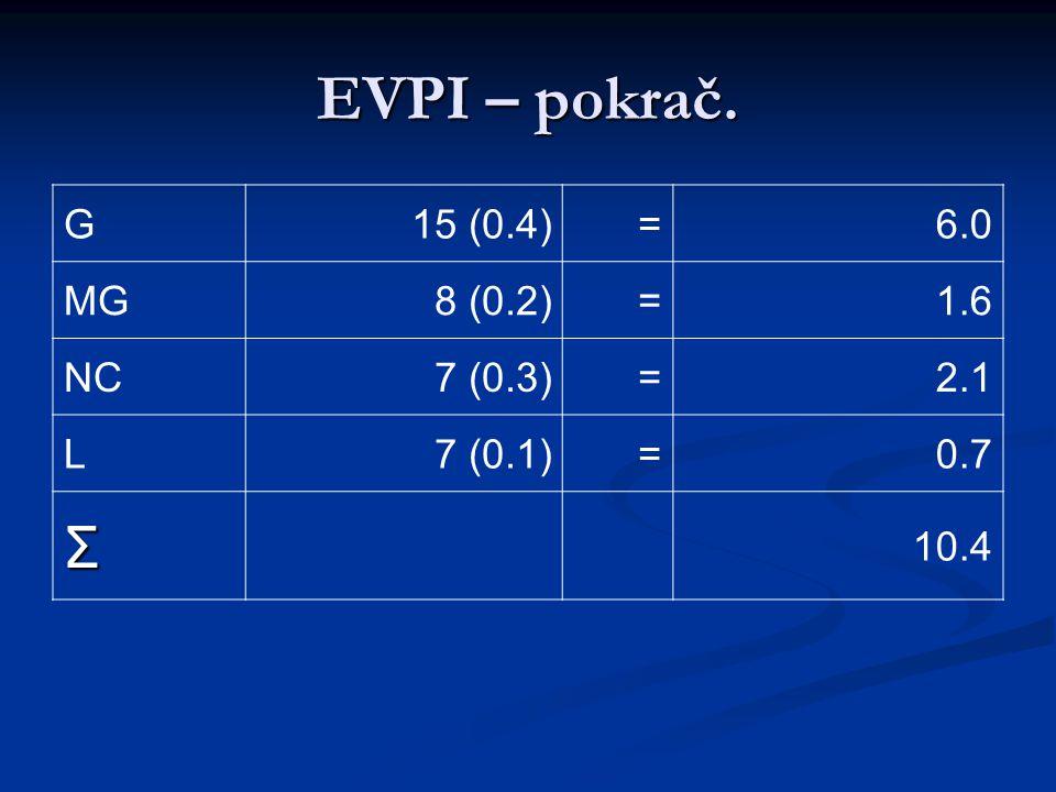 EVPI – pokrač. G15 (0.4)=6.0 MG8 (0.2)=1.6 NC7 (0.3)=2.1 L7 (0.1)=0.7 Σ 10.4
