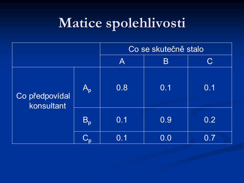 Matice spolehlivosti Co se skutečně stalo ABC Co předpovídal konsultant ApAp 0.80.1 BpBp 0.90.2 CpCp 0.10.00.7