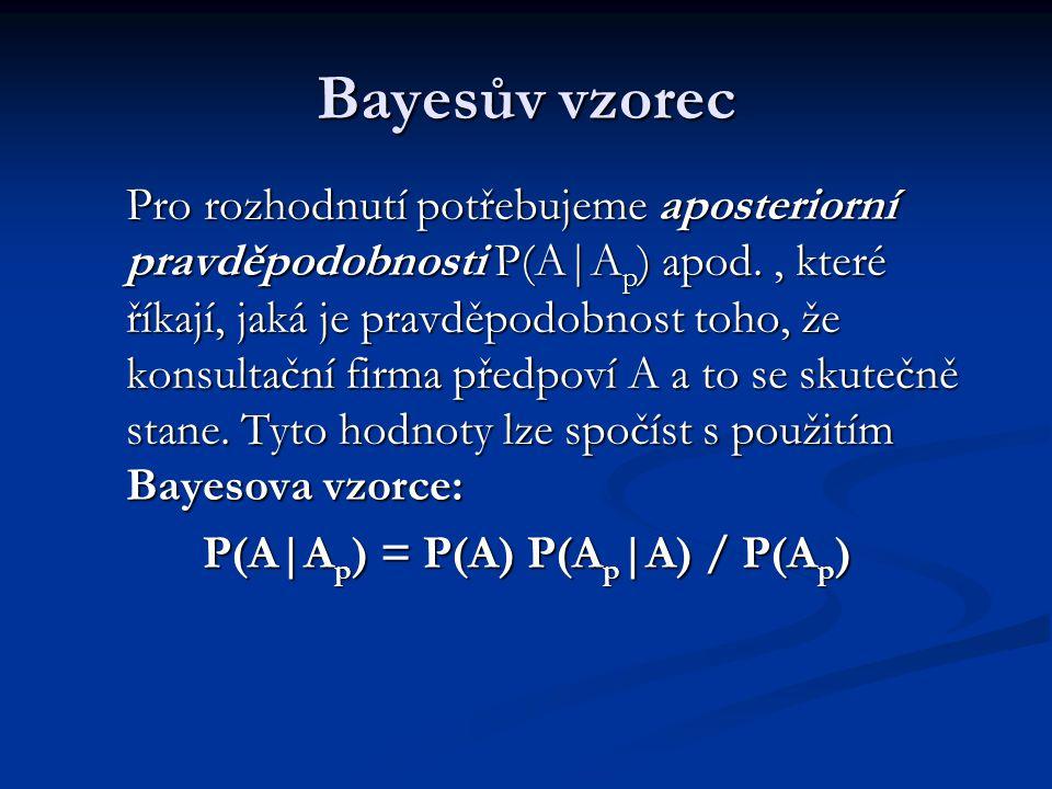 Bayesův vzorec Pro rozhodnutí potřebujeme aposteriorní pravděpodobnosti P(A|A p ) apod., které říkají, jaká je pravděpodobnost toho, že konsultační fi