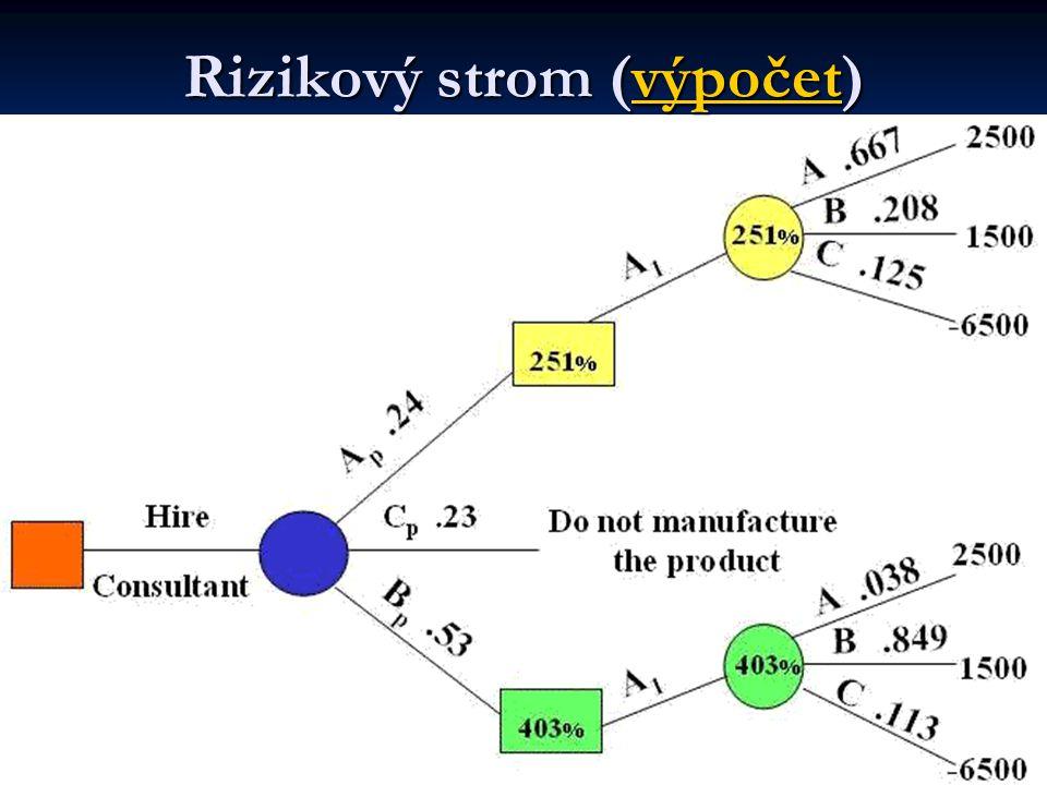 Rizikový strom (výpočet) výpočet
