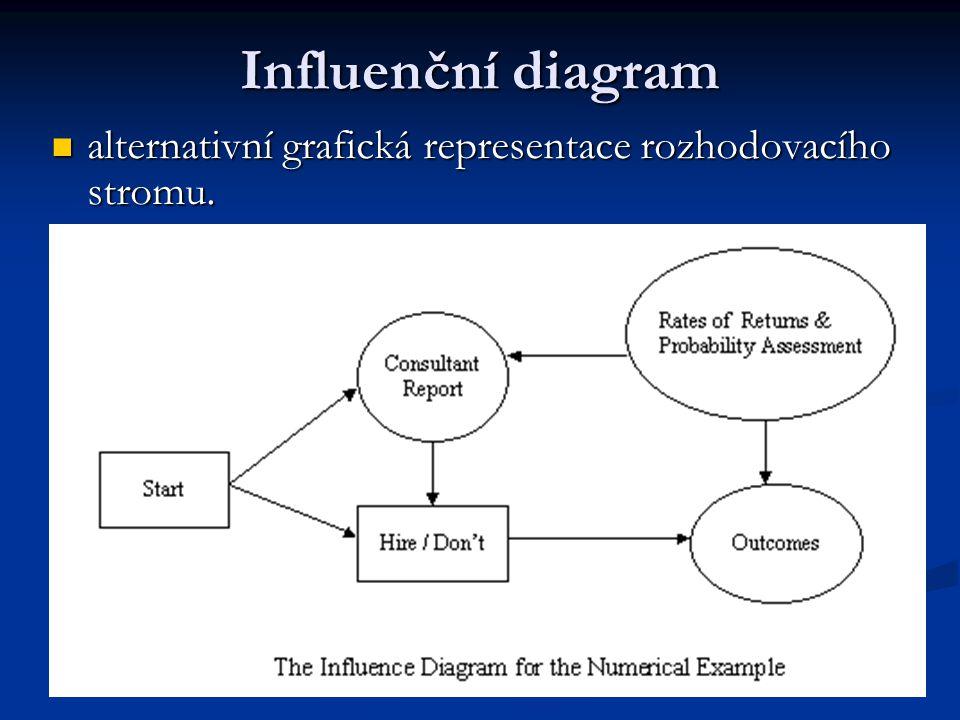 Influenční diagram alternativní grafická representace rozhodovacího stromu. alternativní grafická representace rozhodovacího stromu.