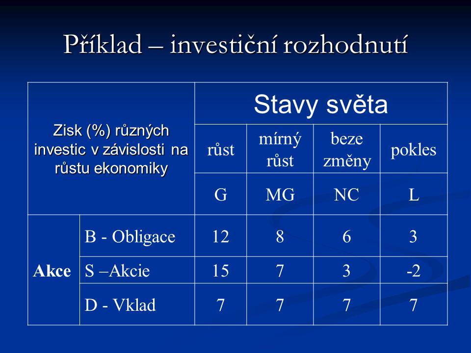 Příklad – investiční rozhodnutí Zisk (%) různých investic v závislosti na růstu ekonomiky Stavy světa růst mírný růst beze změny pokles GMGNCL Akce B