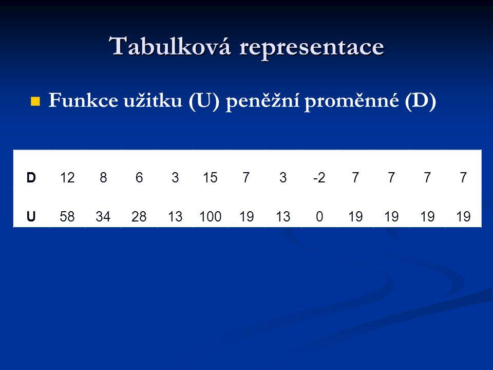 Tabulková representace Funkce užitku (U) peněžní proměnné (D) D128631573-27777 U583428131001913019