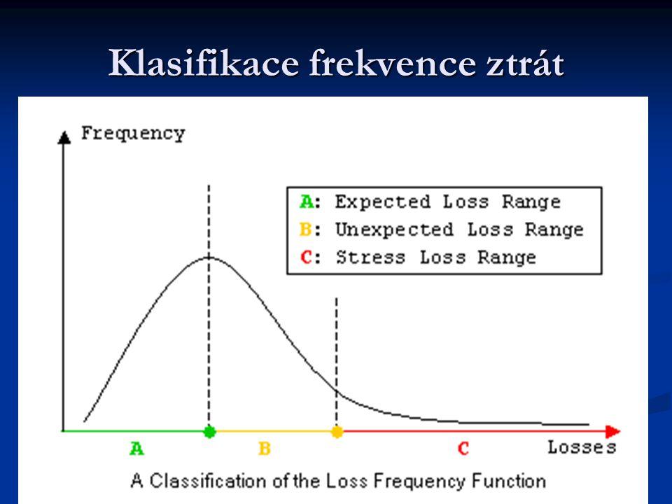 Klasifikace frekvence ztrát