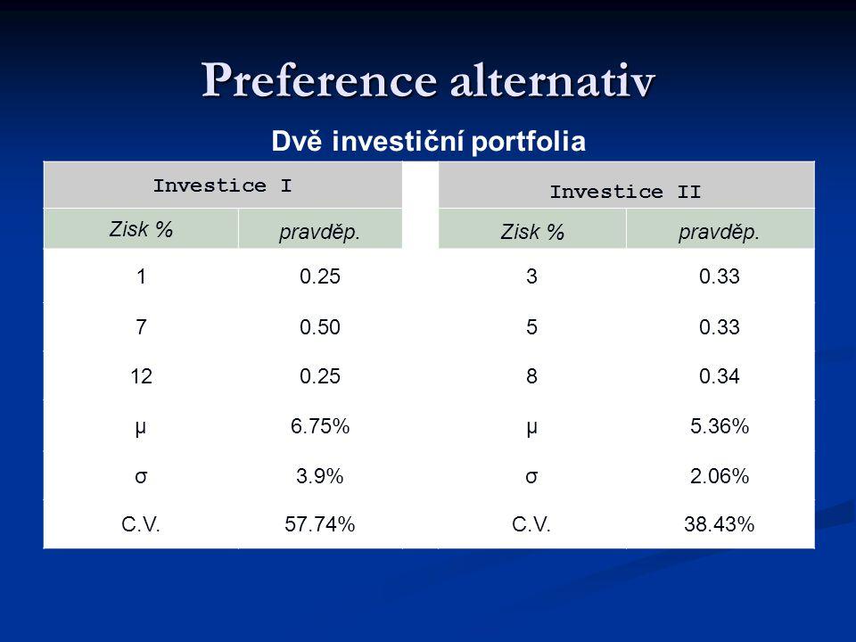 Preference alternativ Dvě investiční portfolia Investice I Investice II Zisk % pravděp. Zisk %pravděp. 10.2530.33 70.5050.33 120.2580.34 μ6.75%μ5.36%