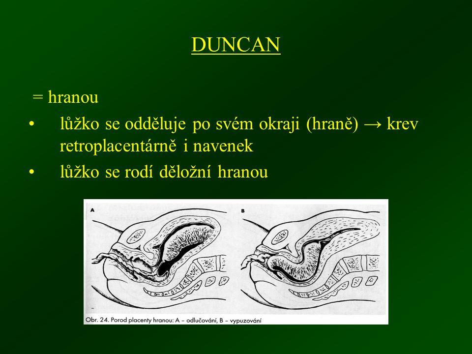 DUNCAN = hranou lůžko se odděluje po svém okraji (hraně) → krev retroplacentárně i navenek lůžko se rodí děložní hranou