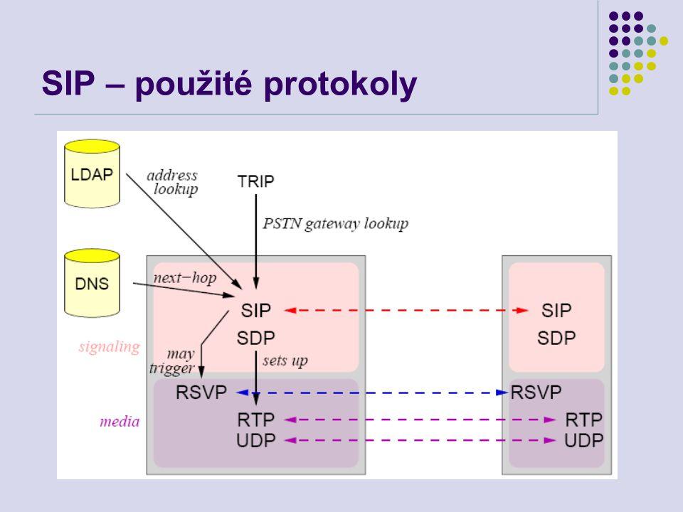 SIP – použité protokoly