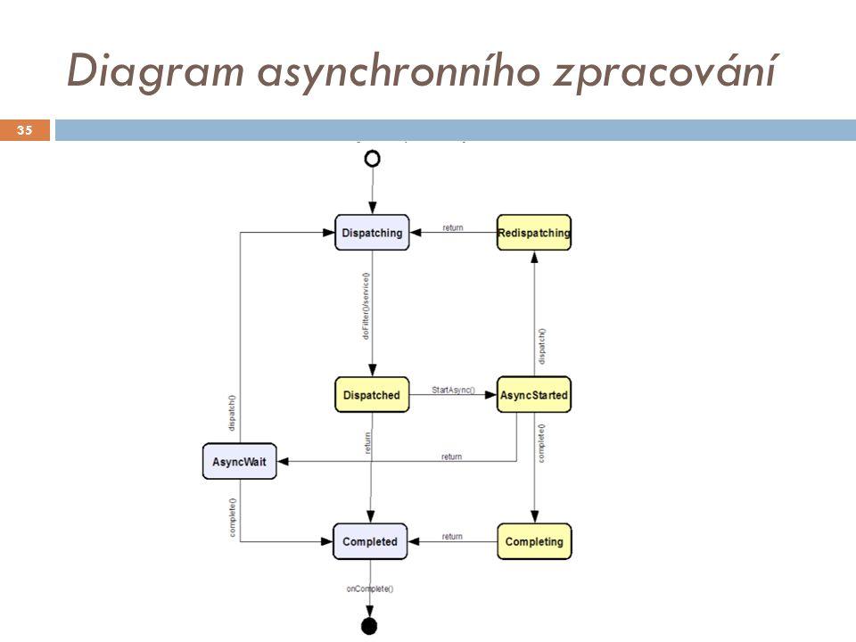 Diagram asynchronního zpracování 35