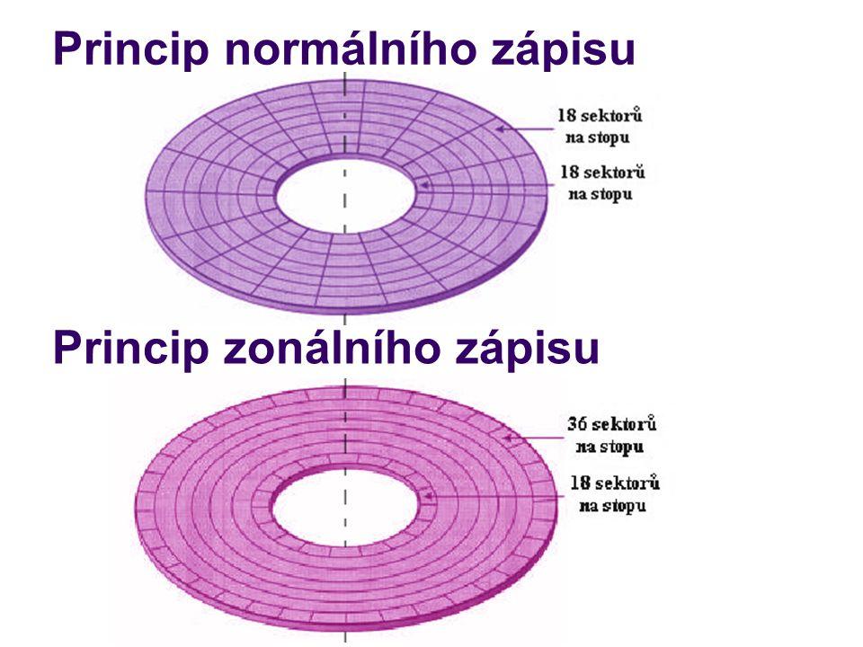 Princip normálního zápisu Princip zonálního zápisu