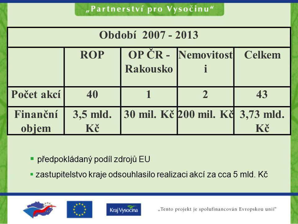 Období 2007 - 2013 ROPOP ČR - Rakousko Nemovitost i Celkem Počet akcí401243 Finanční objem 3,5 mld. Kč 30 mil. Kč200 mil. Kč3,73 mld. Kč  předpokláda