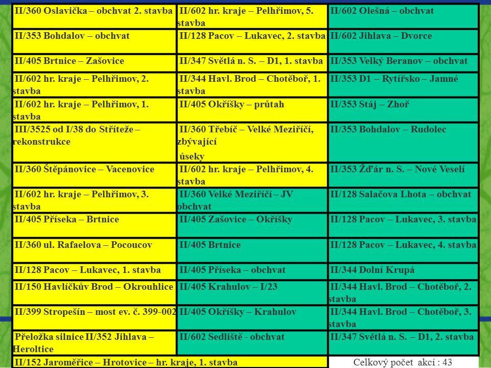 II/360 Oslavička – obchvat 2. stavba II/602 hr. kraje – Pelhřimov, 5. stavba II/602 Olešná – obchvat II/353 Bohdalov – obchvat II/128 Pacov – Lukavec,