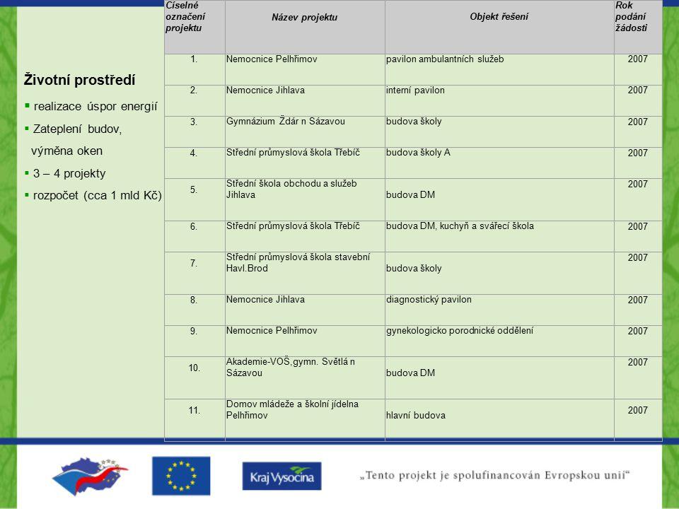 Číselné označení projektu Název projektu Objekt řešení Rok podání žádosti 1. Nemocnice Pelhřimovpavilon ambulantních služeb 2007 2. Nemocnice Jihlavai