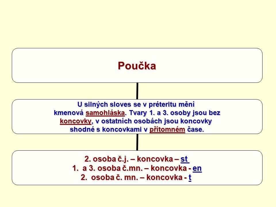 Poučka U silných sloves se v préteritu mění kmenová samohláska.