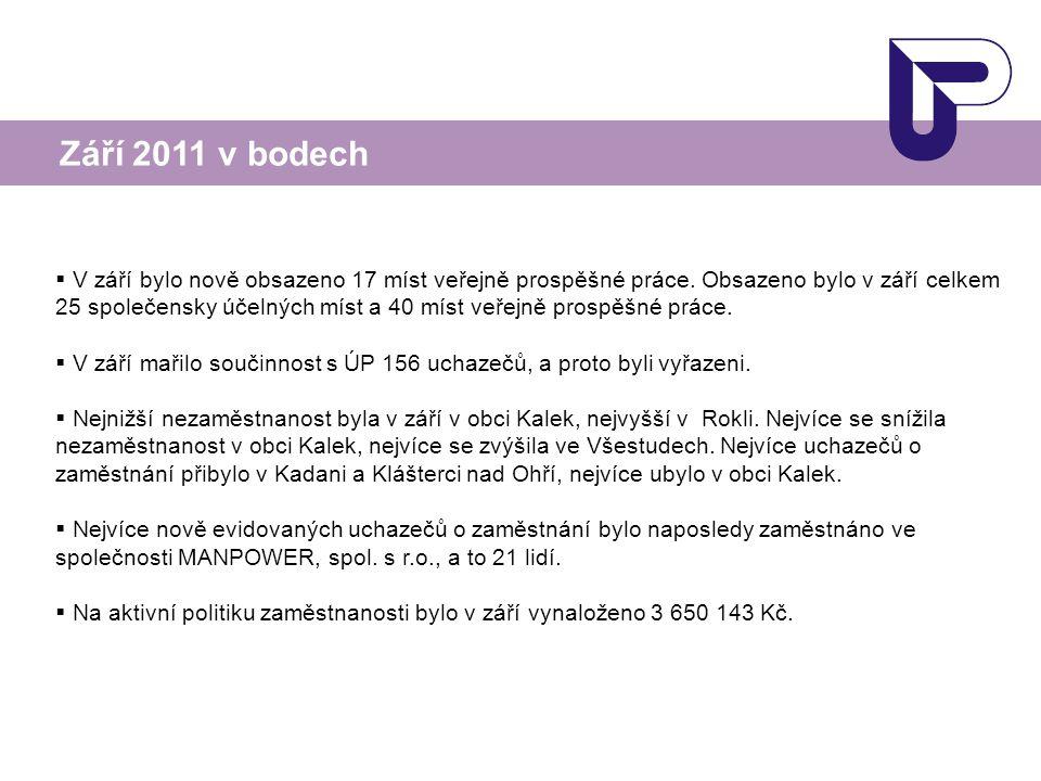  V září bylo nově obsazeno 17 míst veřejně prospěšné práce.