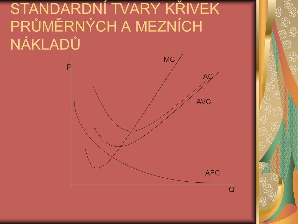 STANDARDNÍ TVARY KŘIVEK PRŮMĚRNÝCH A MEZNÍCH NÁKLADŮ AFC AVC AC MC Q´ P