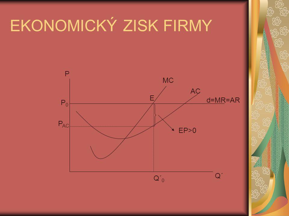 EKONOMICKÝ ZISK FIRMY AC MC E d=MR=AR Q´ 0 Q´ EP>0 P P0P0 P AC