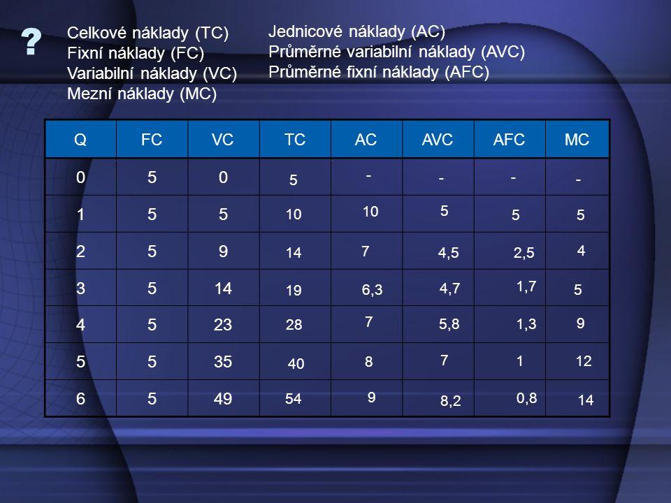 QFCVCTCACAVCAFCMC 050 155 259 3514 4523 5535 6549 5 10 14 19 28 40 54 10 7 6,3 7 8 9 5 4,5 4,7 5,8 8,2 7 5 0,8 1 1,3 1,7 2,5 5 14 12 9 5 4 - - - - Celkové náklady (TC) Fixní náklady (FC) Variabilní náklady (VC) Mezní náklady (MC) Jednicové náklady (AC) Průměrné variabilní náklady (AVC) Průměrné fixní náklady (AFC)