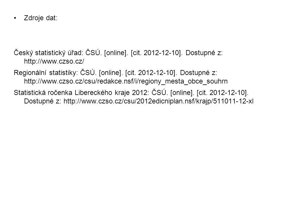 Zdroje dat: Český statistický úřad: ČSÚ. [online]. [cit. 2012-12-10]. Dostupné z: http://www.czso.cz/ Regionální statistiky: ČSÚ. [online]. [cit. 2012