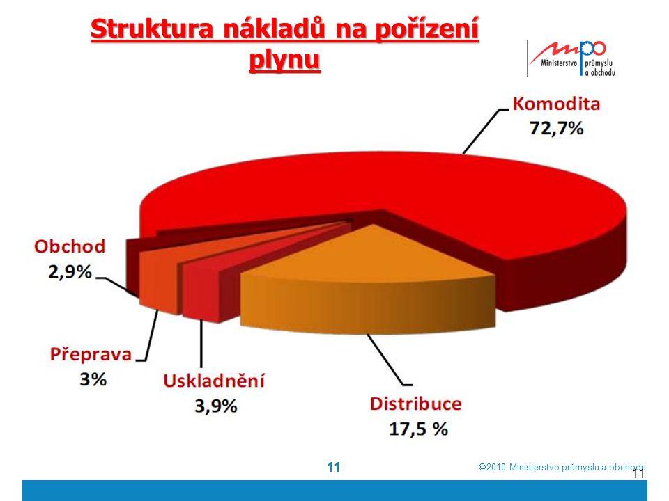  2010  Ministerstvo průmyslu a obchodu 11 Struktura nákladů na pořízení plynu