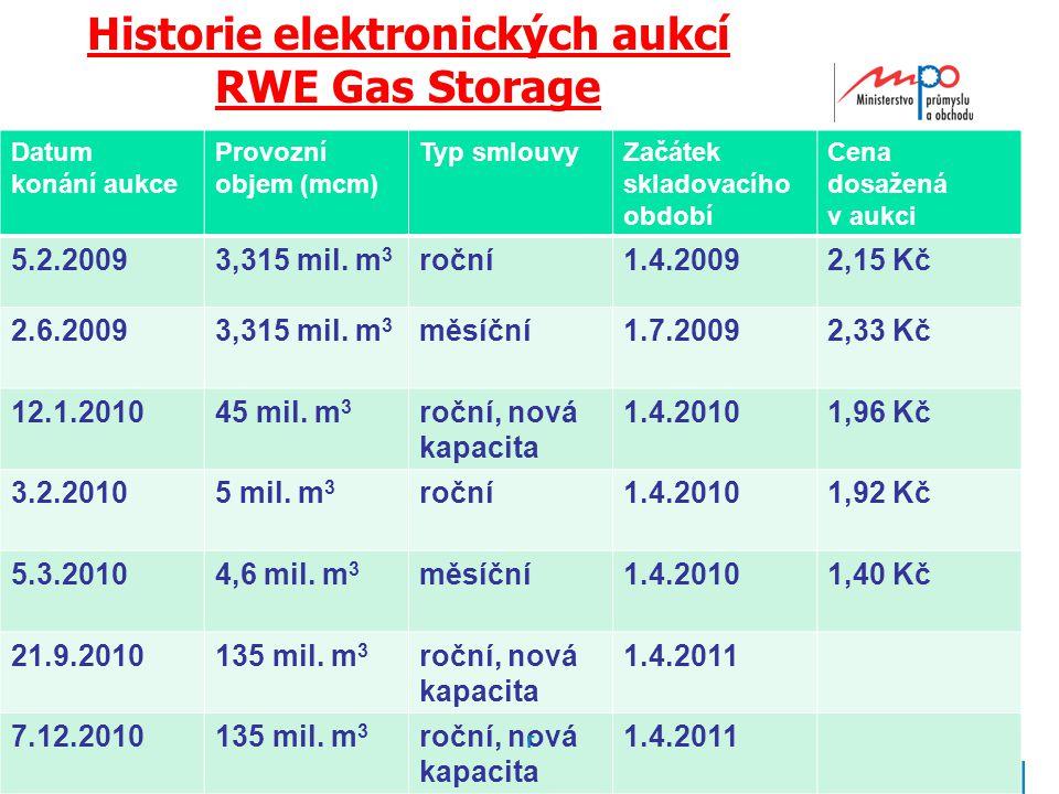  2010  Ministerstvo průmyslu a obchodu Historie elektronických aukcí RWE Gas Storage Datum konání aukce Provozní objem (mcm) Typ smlouvyZačátek skladovacího období Cena dosažená v aukci 5.2.20093,315 mil.