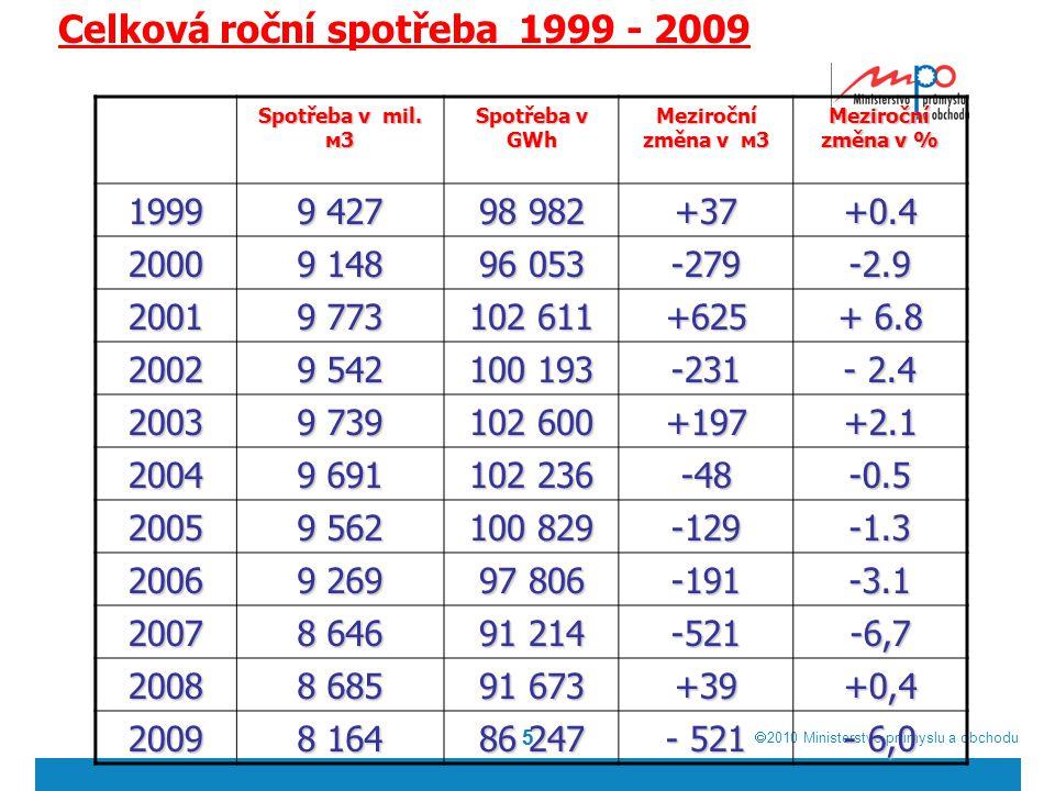  2010  Ministerstvo průmyslu a obchodu 55 Celková roční spotřeba 1999 - 2009 Spotřeba v mil. м3 Spotřeba v GWh Meziroční změna v м3 Meziroční změna