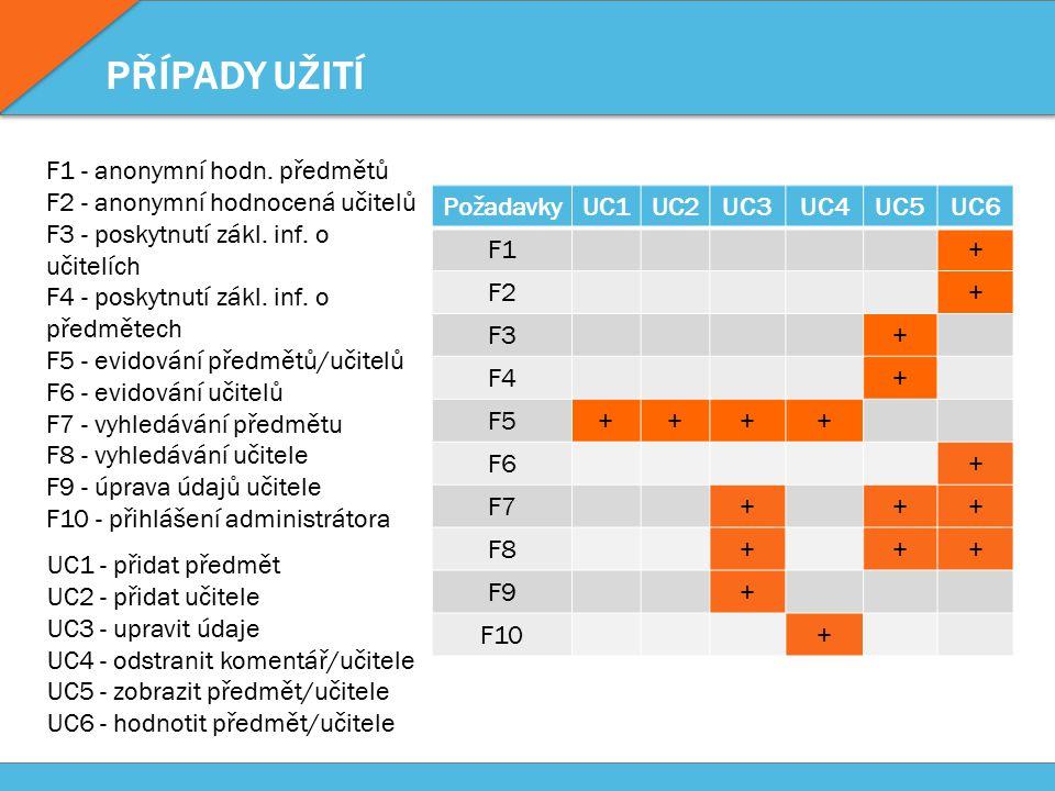 PŘÍPADY UŽITÍ PožadavkyUC1UC2UC3UC4UC5UC6 F1+ F2+ F3+ F4+ F5++++ F6+ F7+++ F8+++ F9+ F10+ UC1 - přidat předmět UC2 - přidat učitele UC3 - upravit údaje UC4 - odstranit komentář/učitele UC5 - zobrazit předmět/učitele UC6 - hodnotit předmět/učitele F1 - anonymní hodn.