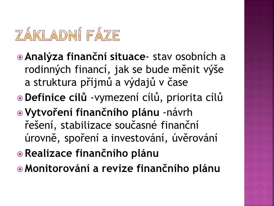 Analýza finanční situace- stav osobních a rodinných financí, jak se bude měnit výše a struktura příjmů a výdajů v čase  Definice cílů -vymezení cíl