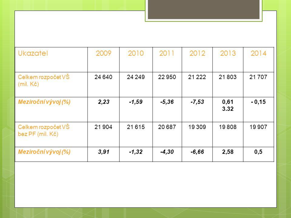 Bilanční tabulka vysokého školství I.Institucionální část A+K nárůst o 89 422 tis.