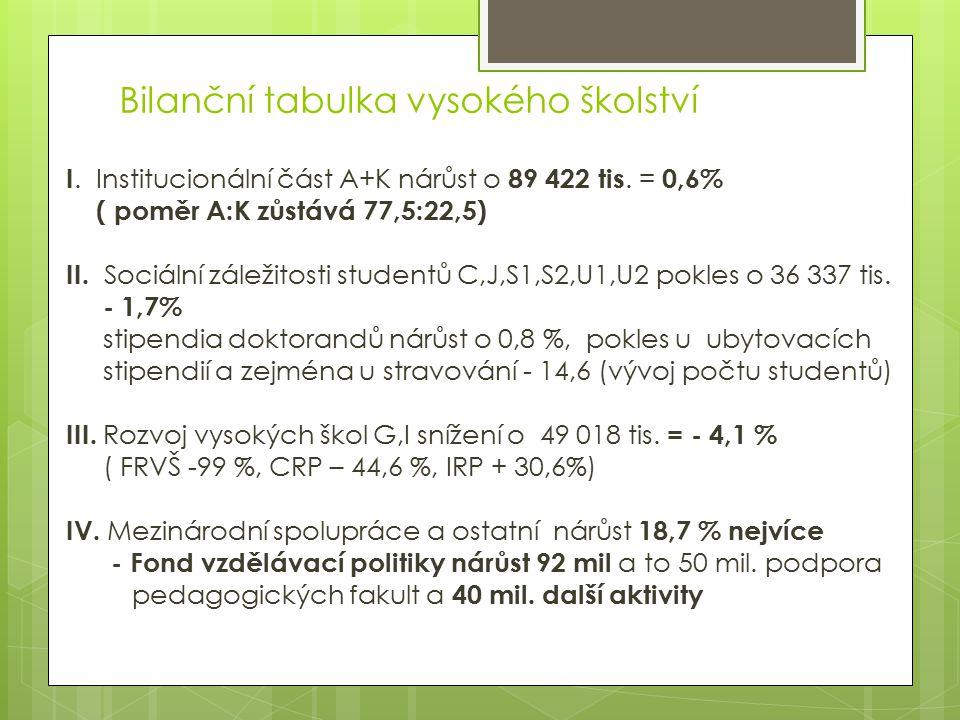 Bilanční tabulka vysokého školství I. Institucionální část A+K nárůst o 89 422 tis.