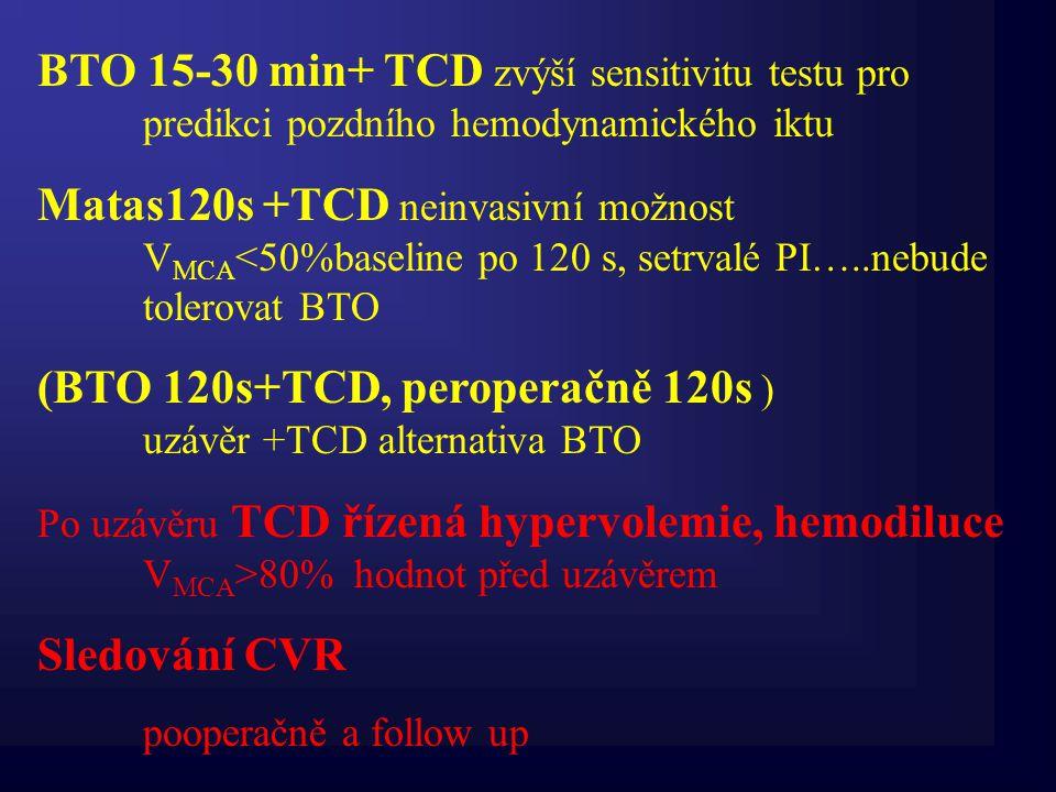 BTO 15-30 min+ TCD zvýší sensitivitu testu pro predikci pozdního hemodynamického iktu Matas120s +TCD neinvasivní možnost V MCA <50%baseline po 120 s,
