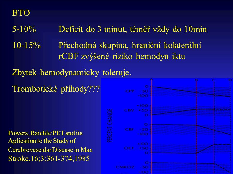 BTO 5-10%Deficit do 3 minut, téměř vždy do 10min 10-15%Přechodná skupina, hraniční kolaterální rCBF zvýšené riziko hemodyn iktu Zbytek hemodynamicky t