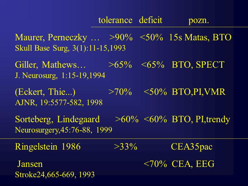 BOT 120 s + hodnocení poklesu V MCA v % baseline, poklesu PI během prvních 4 systol+ hodnocení trendu PI + hodnocení prvních systol po puštění.