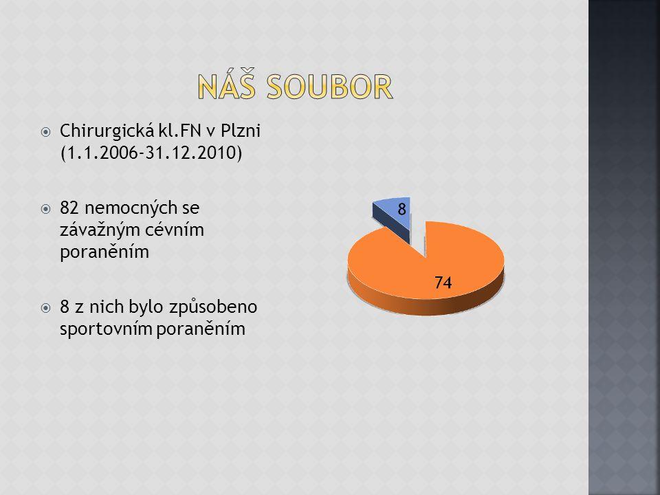  Chirurgická kl.FN v Plzni (1.1.2006-31.12.2010)  82 nemocných se závažným cévním poraněním  8 z nich bylo způsobeno sportovním poraněním