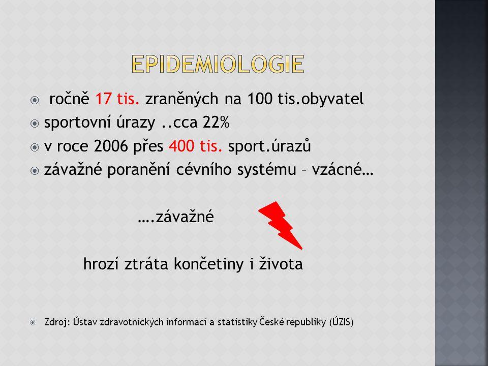  ročně 17 tis. zraněných na 100 tis.obyvatel  sportovní úrazy..cca 22%  v roce 2006 přes 400 tis. sport.úrazů  závažné poranění cévního systému –