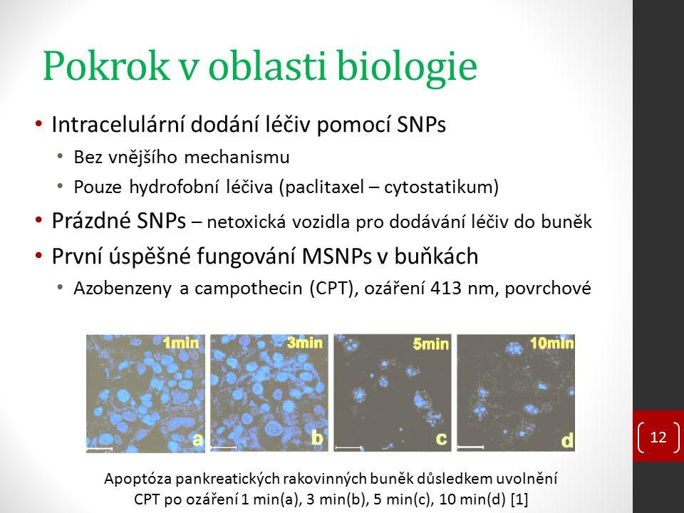 Pokrok v oblasti biologie Intracelulární dodání léčiv pomocí SNPs Bez vnějšího mechanismu Pouze hydrofobní léčiva (paclitaxel – cytostatikum) Prázdné
