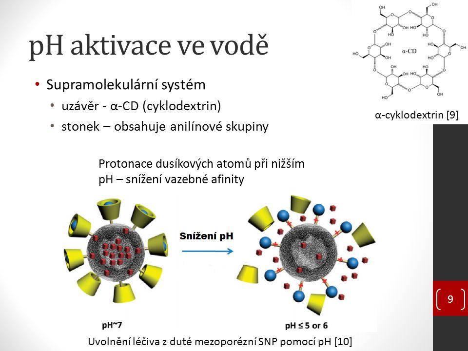 pH aktivace ve vodě Supramolekulární systém uzávěr - α-CD (cyklodextrin) stonek – obsahuje anilínové skupiny 9 Uvolnění léčiva z duté mezoporézní SNP