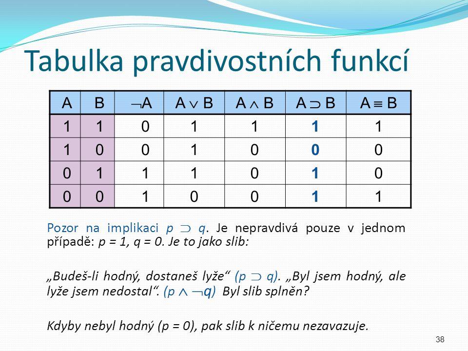 Tabulka pravdivostních funkcí A B A AA  BA  BA  BA  B 1 1 01111 1 0 01000 0 1 11010 0 0 10011 Pozor na implikaci p  q. Je nepravdivá pouze v je